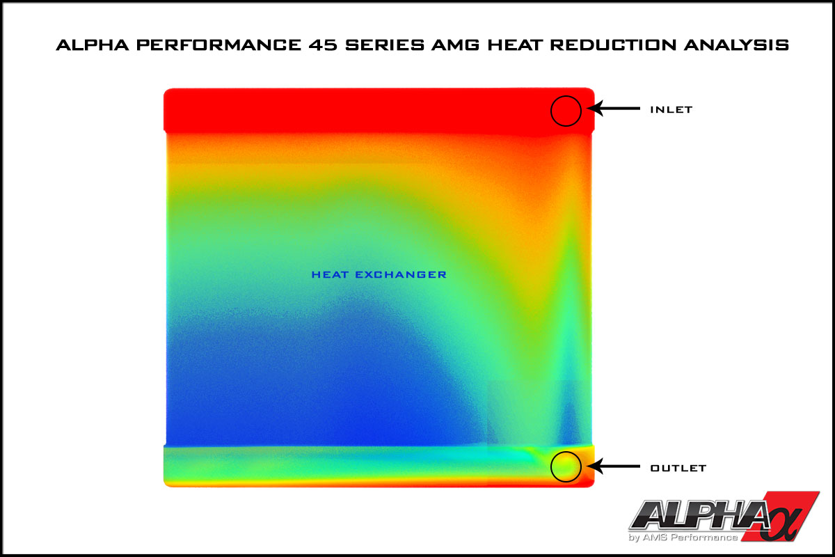 Alpha Performance Mercedes-Benz A45 AMG Heat Exchanger Upgrade