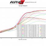 R35 GTR World Record